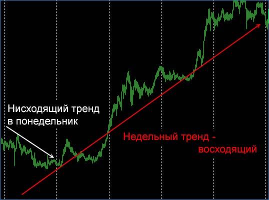 Дневной и недельный тренд
